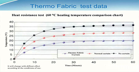 thermo heat-insulating fabric temperature distribution